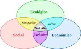 sostenible-desarrollo
