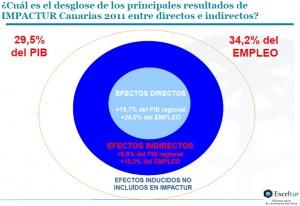 Exceltur-empleos-directos-indirectos-inducidos