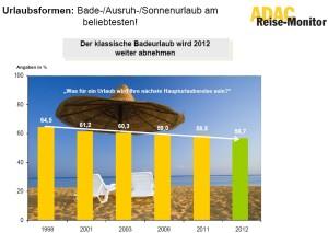 Sol&playa-evolucion-ADAC-marzo-2012