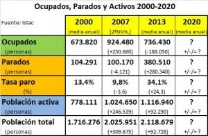 Ocupados-parados-2000-2020