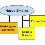 Pilares-empleo