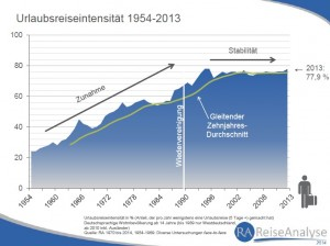 RA-Reiseintensitaet-1954-2013