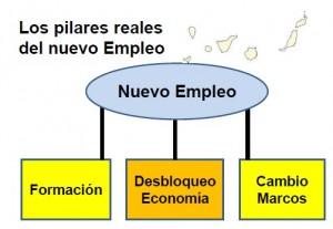 pilares-REALES-empleo-2020