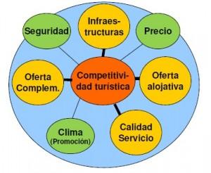 areas-competitividad