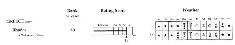 Rhodes-ranking-Pleasant-weather-ratings-1996