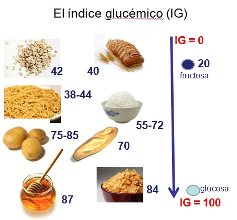 dieta control de insulina