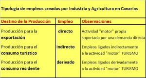 Industria-Agricultura-Tipologia-Empleos