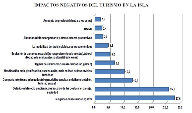 Pedro-Moreira-grafico-impactos-negativos-turismo