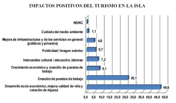 Pedro-Moreira-grafico-impactos-positivos-turismo