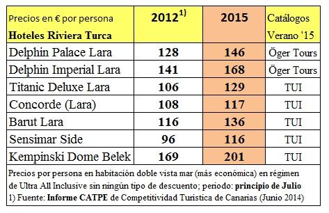 Comparativo-precios-Turquia2