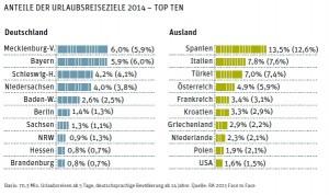 Anteile-Reiseziele-2014-RA