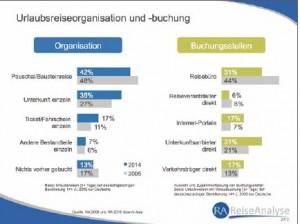 Urlaubsorganization-buchung-2014-RA