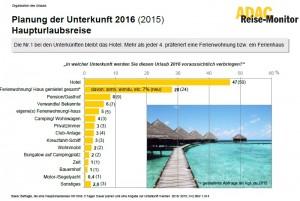 Reise-Monitor 2016 del ADAC: Planificación de los alojamientos