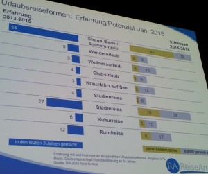 Reiseanalyse 2016: Interés por tipos de vacaciones 2016-2018