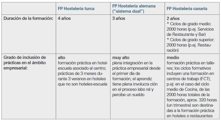 Cuadro comparativo entre la formación profesional de hostelería turca, el modelo alemán y la FP tradicional de Canarias