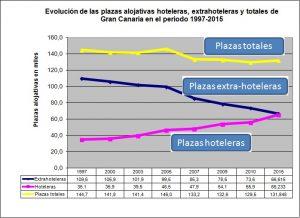 evolucion-plazas-extrahotel-lpa