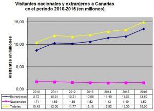 visitantes-15m